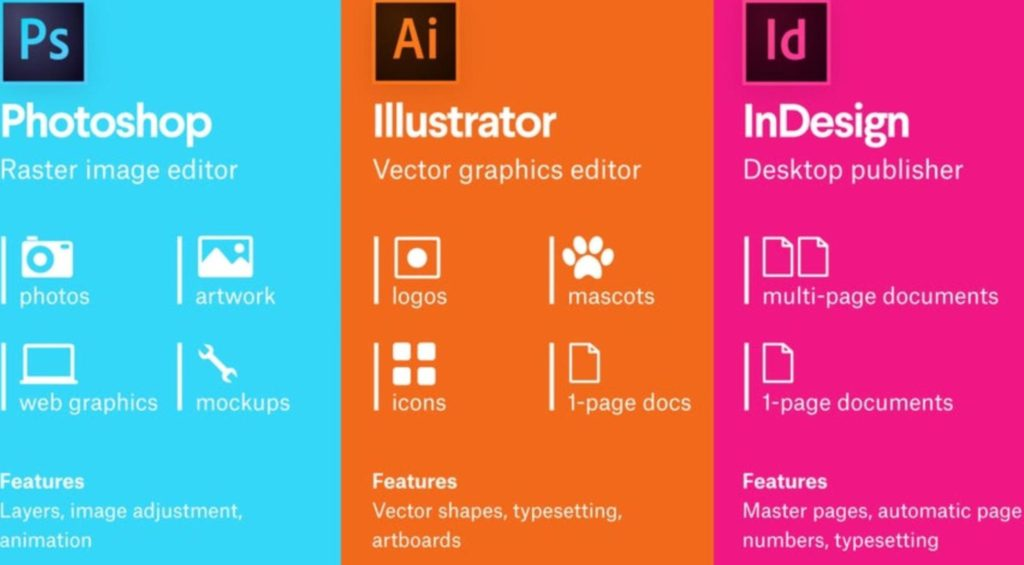 associer Adobe InDesign