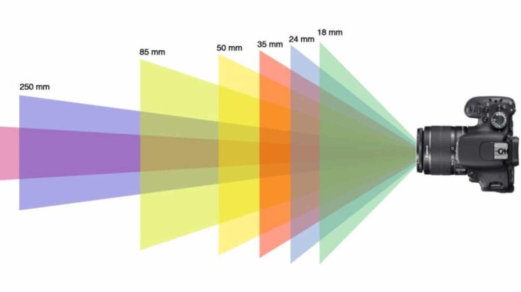 Distance focale